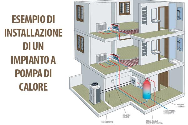 Air clima vendita di impianti di climatizzazione for Impianto di riscaldamento con pompa di calore